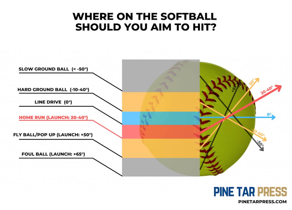softball launch angle